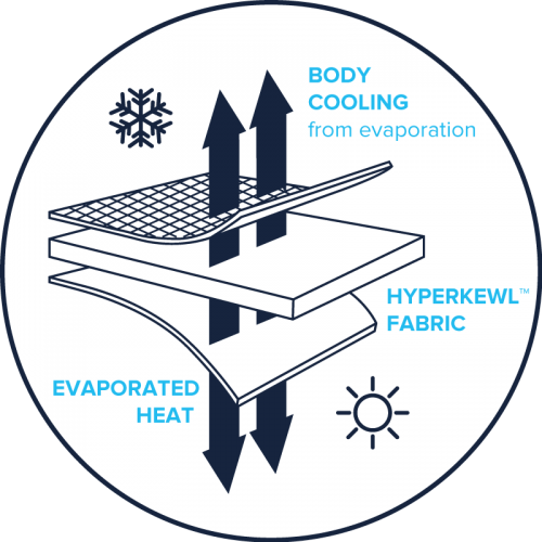 The technology behind the Aerochill fabric.